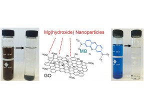 Graphene Oxide/Magnesium(hydr)oxide Nanoparticles for Pollutant Removal