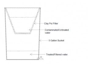 A Low Cost Family Water Filter for Developing Nations